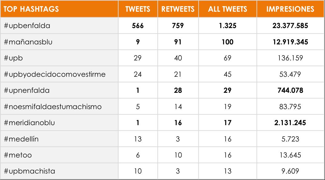 TOP hashtag de la conversación sobre UPB
